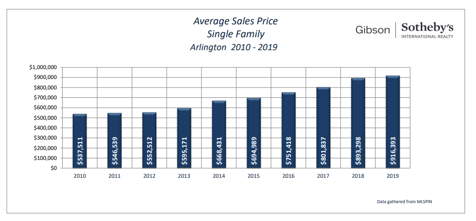 Arlington Single-family home sales, 2010-2019