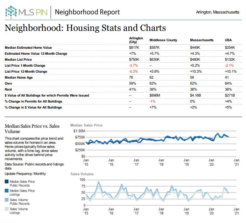 Arlington Housing Stats and Charts
