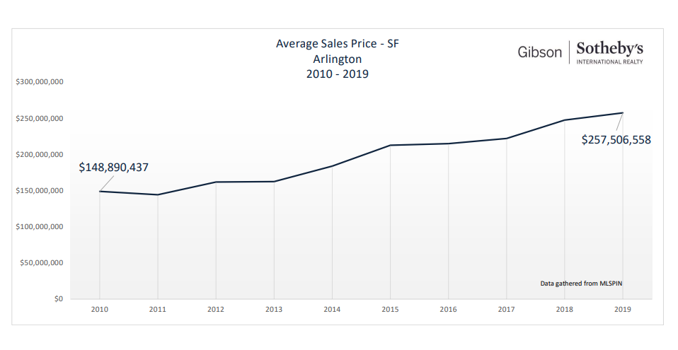 Arlington Single Family Home Sales By Price
