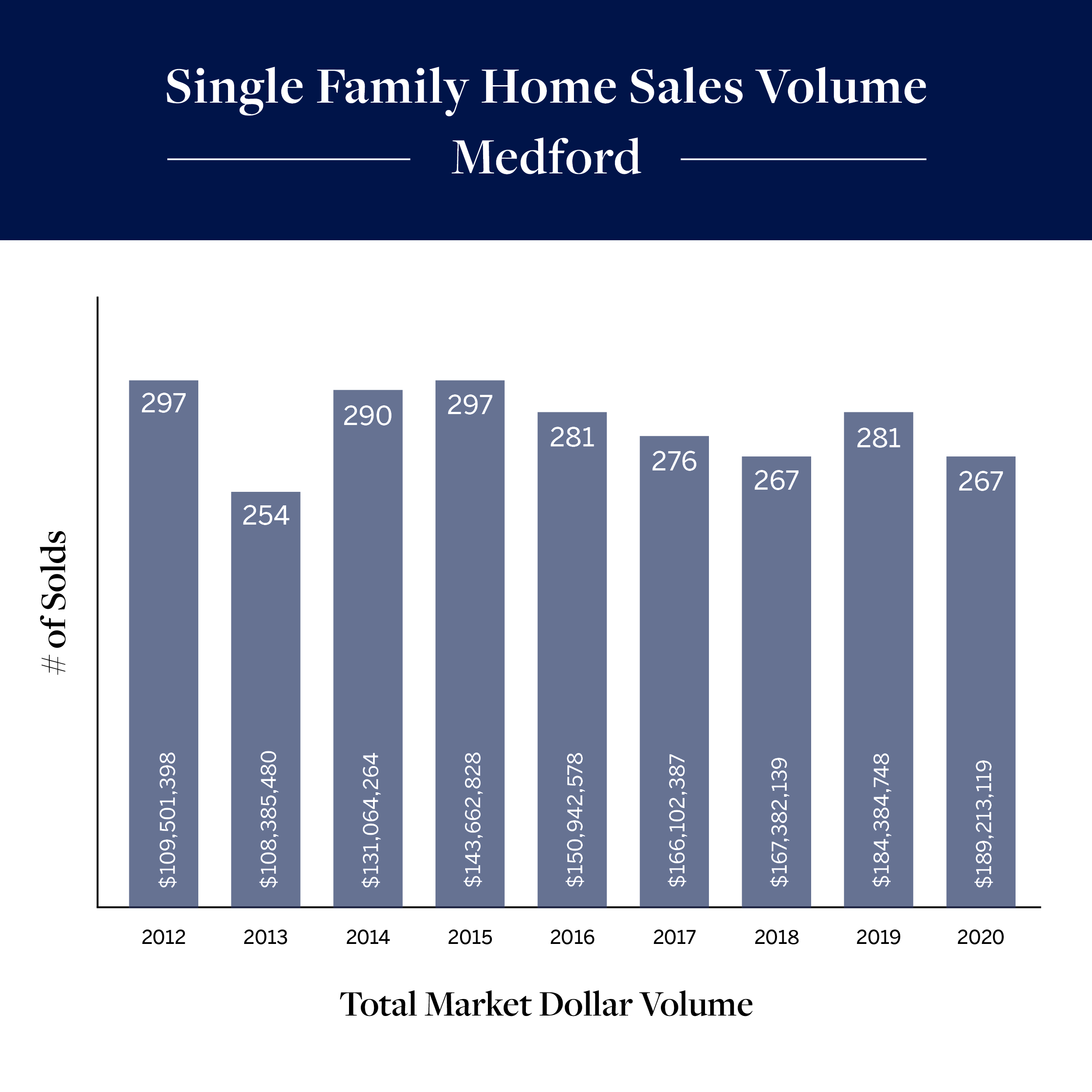Single Family Home Sales Medford