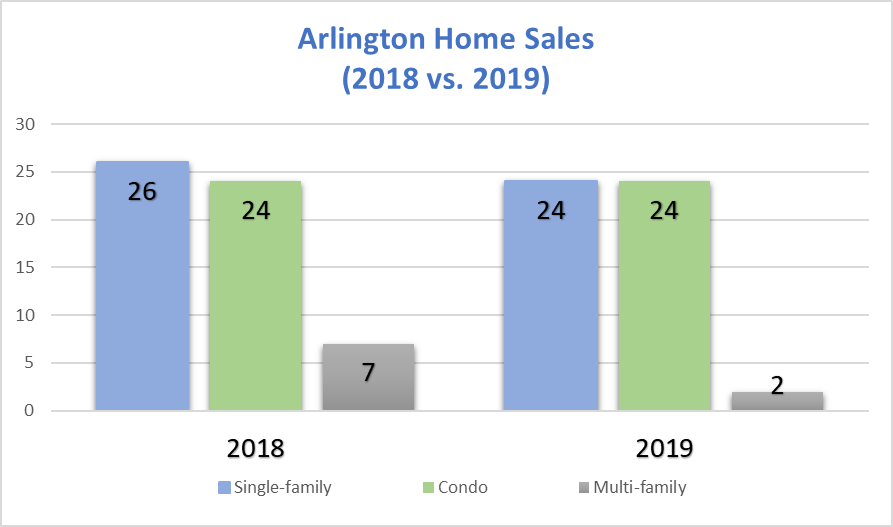 Arlington Home Sales: November