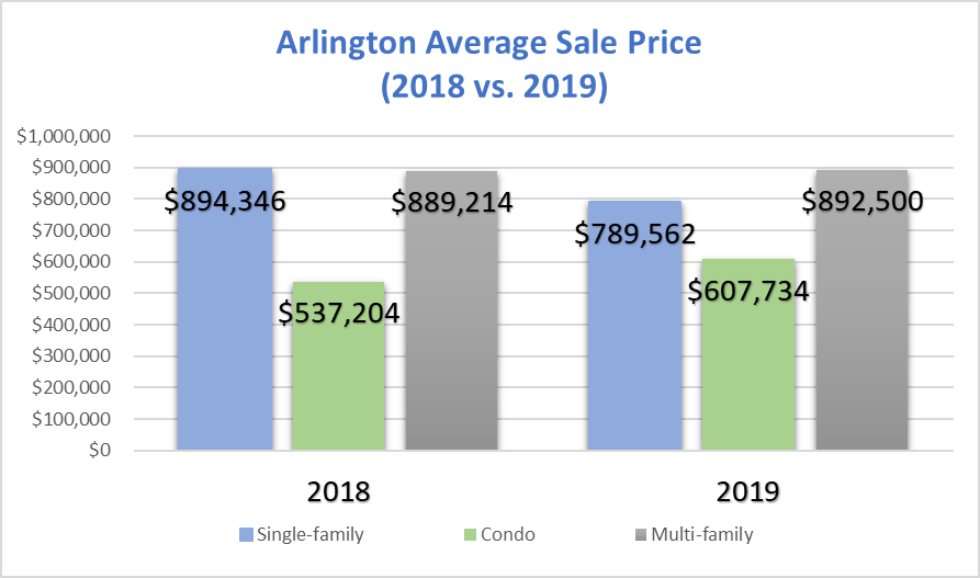 Arlington Average Sale Price: November