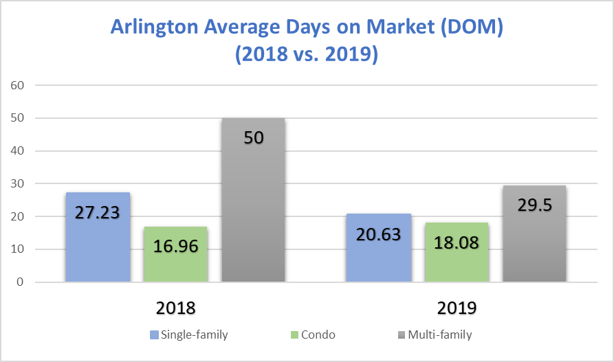 Arlington Average Days on Market: November