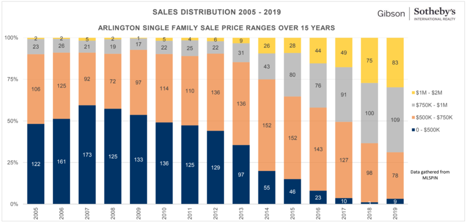 Arlington Single Family Sale Price Ranges Over 15 Years