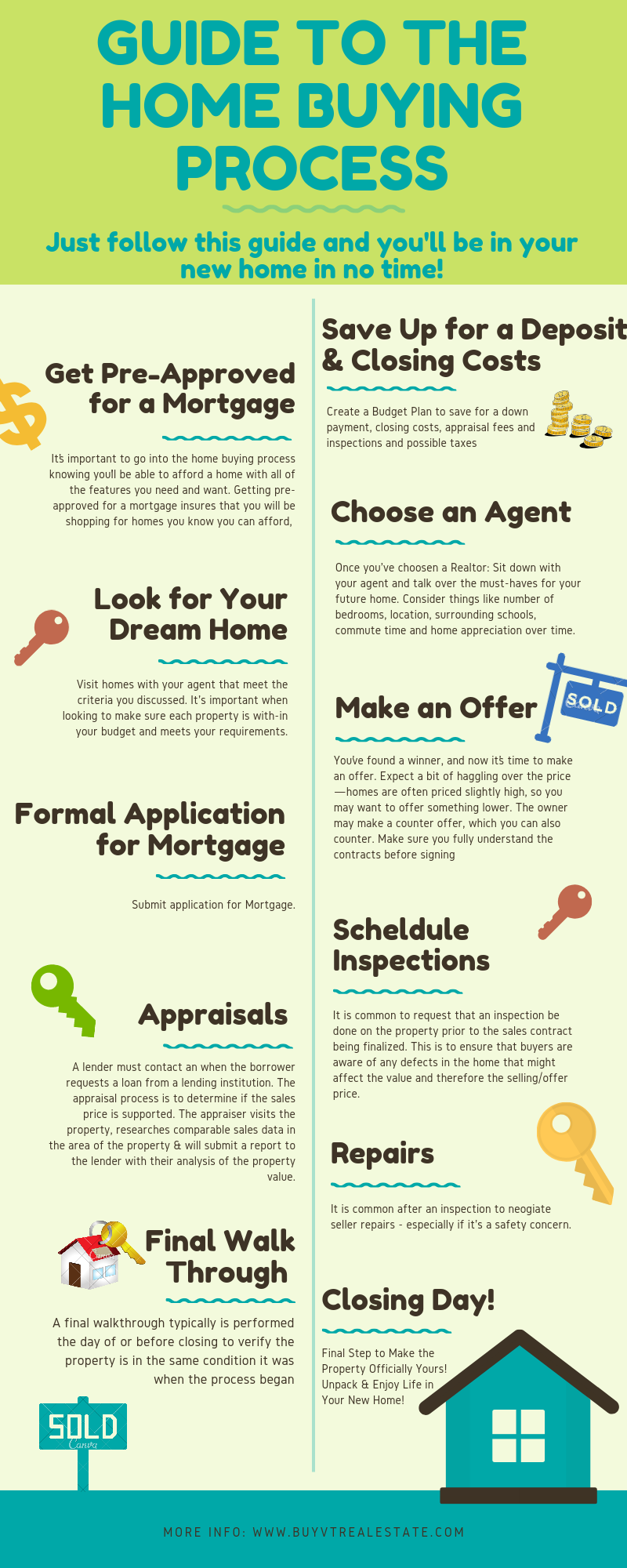 Simple Guide to The Home Buying Process