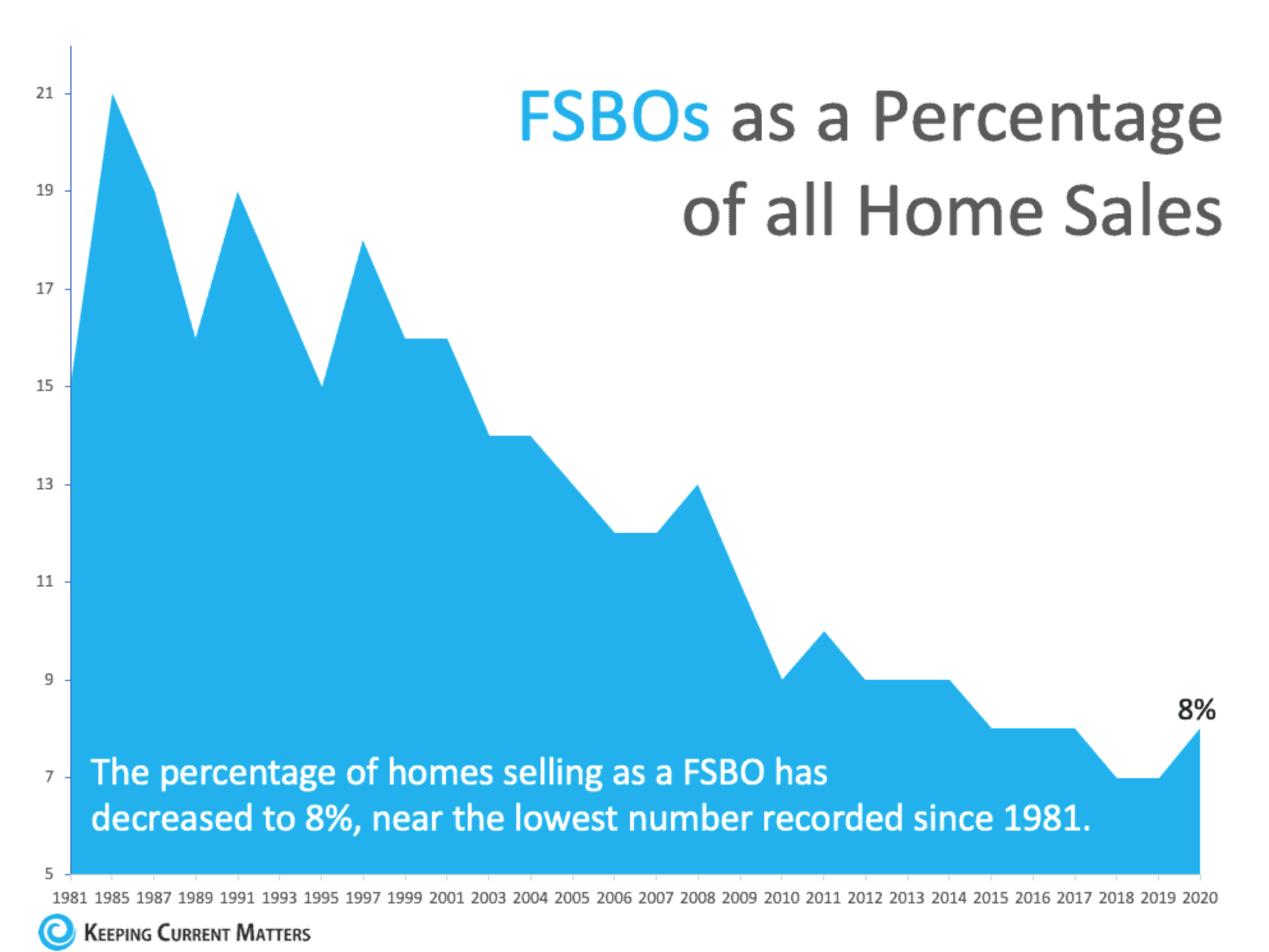 FSBOs as a percentage of all home sales