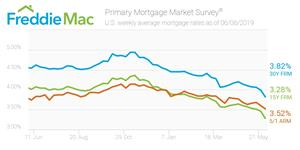 Freddie Mac Primary Mortgage Market Survey