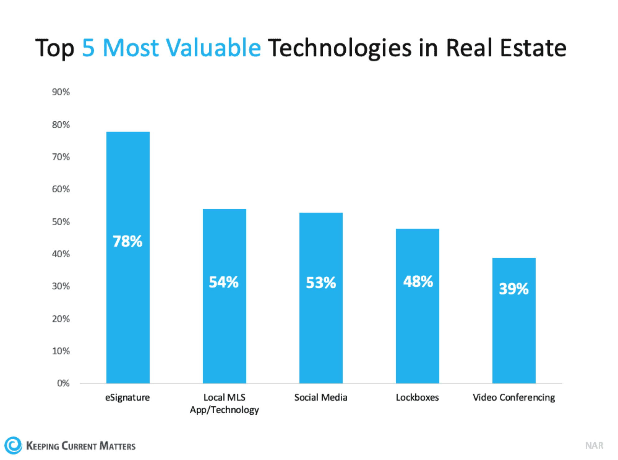 Top 5 Most Valuable Technologies in Real Estate