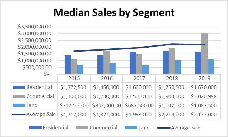 Average Home Price on Nantucket
