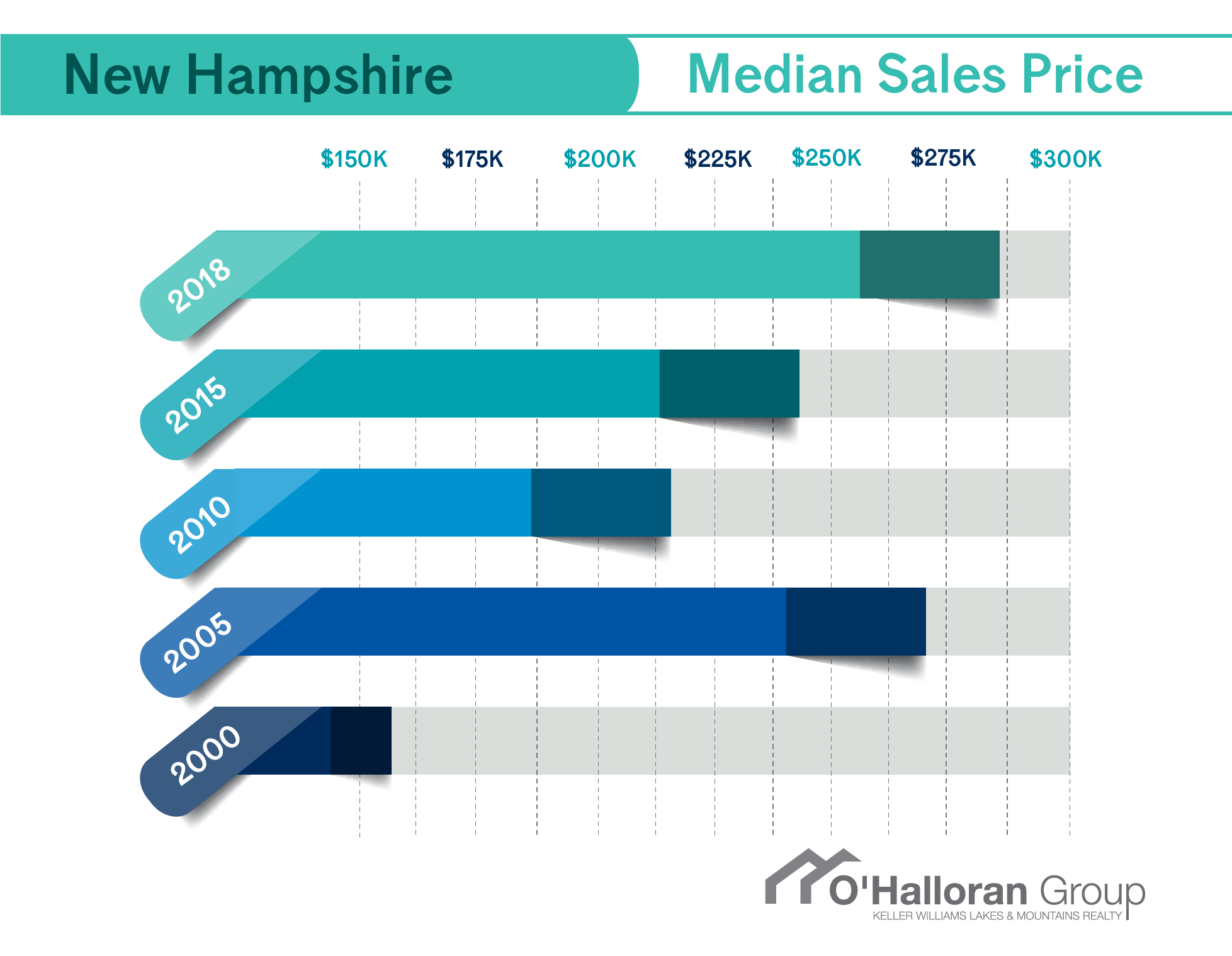 Median Home Sales Price New Hampshire