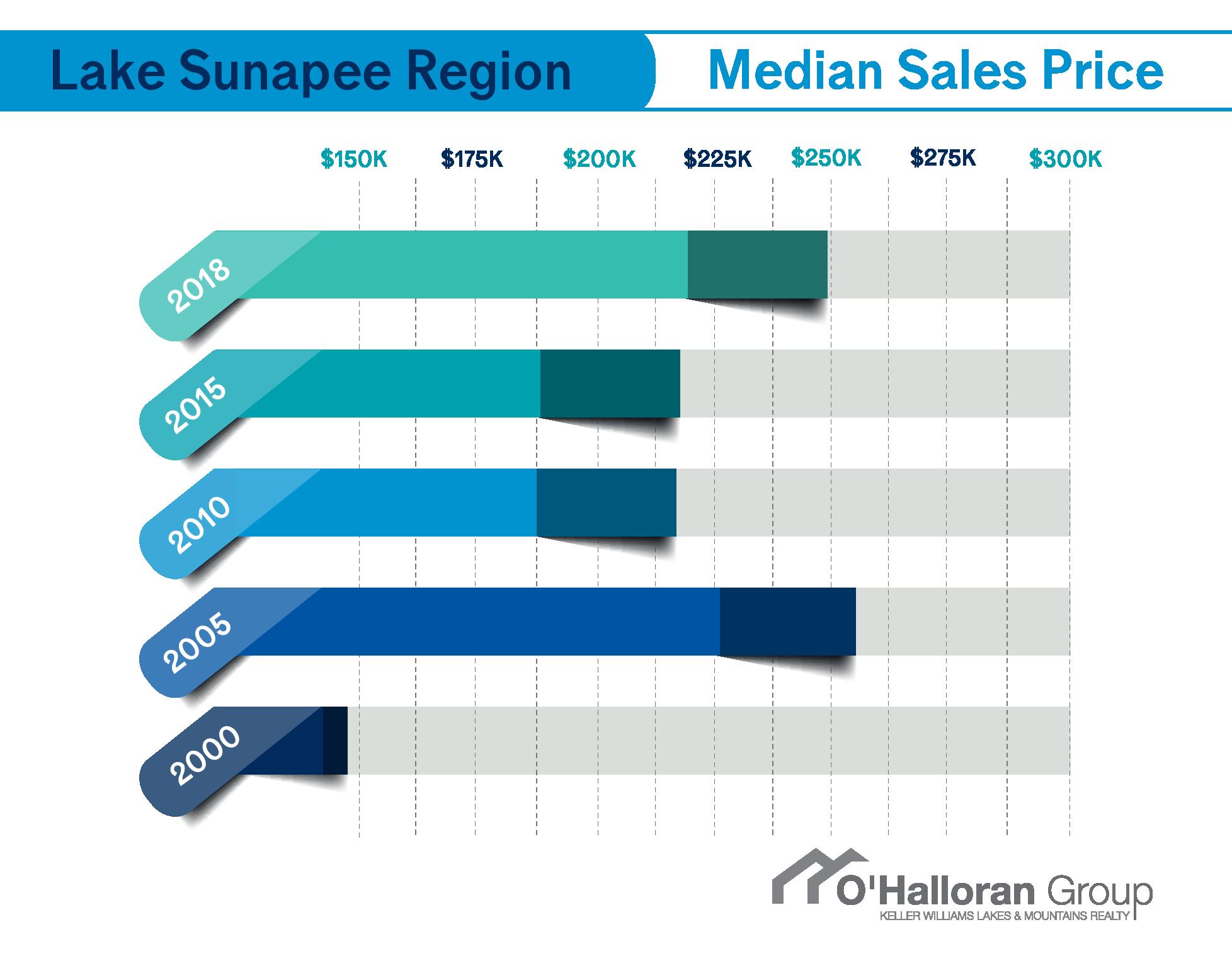 Median Home Sales Price Lake Sunapee Region