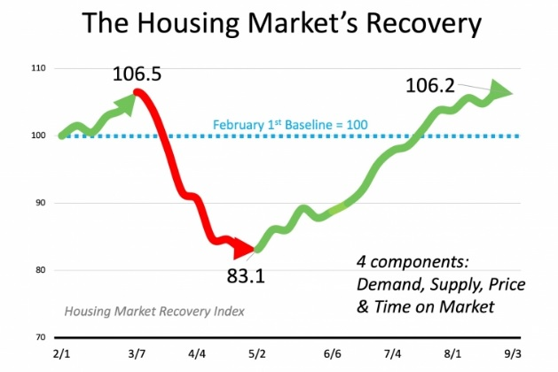 Mackenzie Rae Team | Real Estate Inventory Recovery Chart