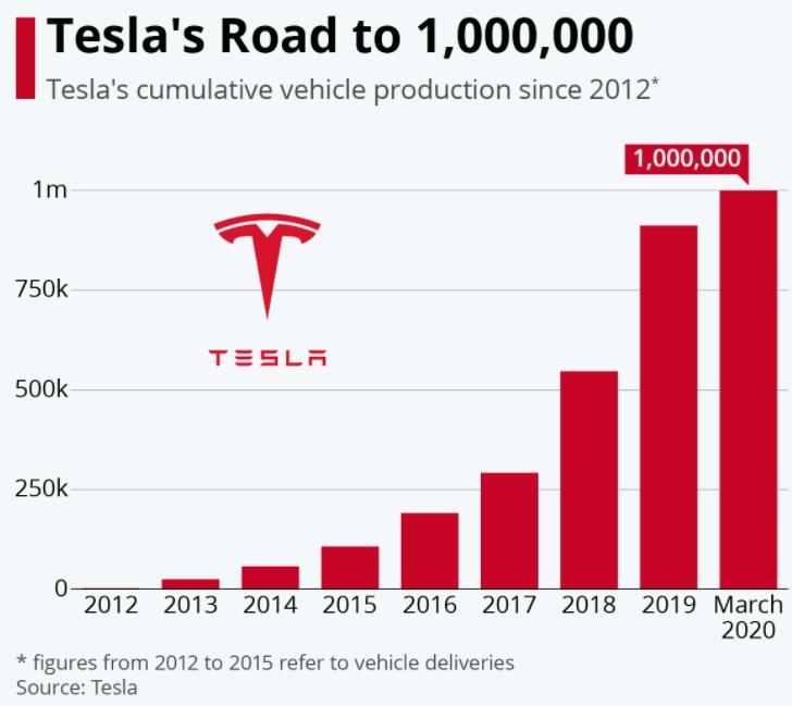 Mackenzie Rae Team | Tesla's Road to 1,000,000 Cars
