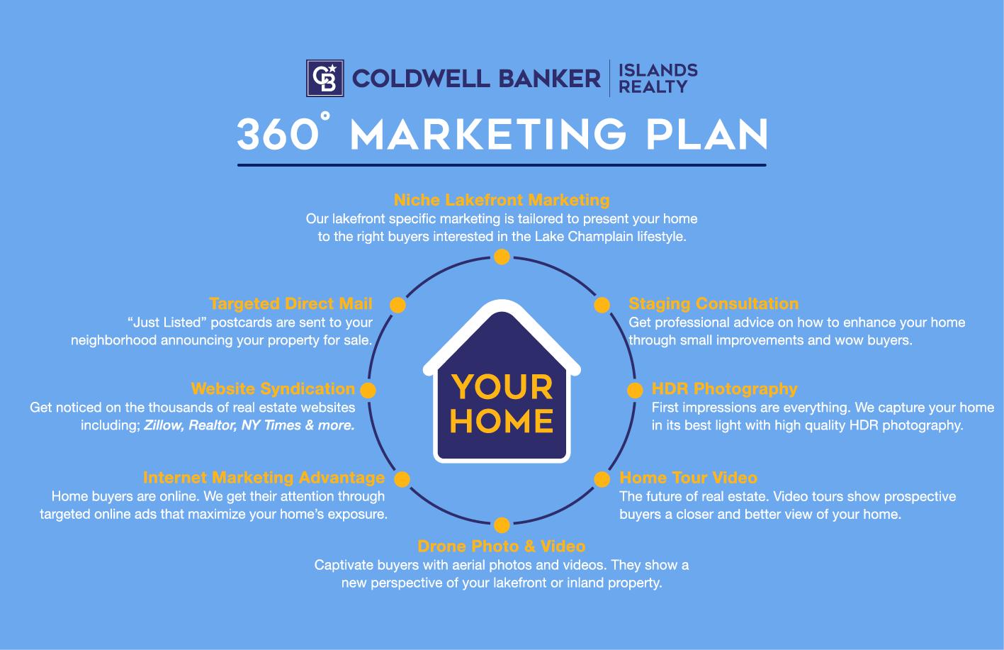 CBIR Marketing Plan Graphic