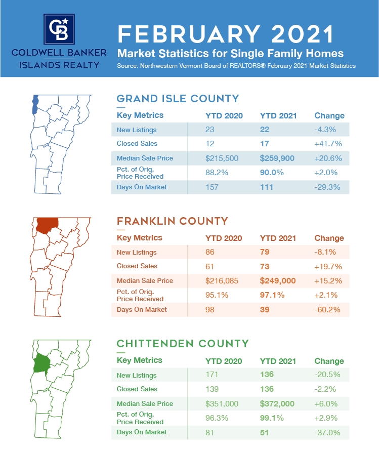 Vermont Real Estate Market Report February 2021