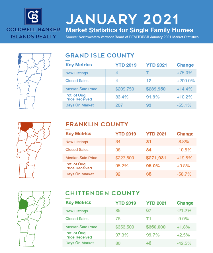 Real Estate Market Report for Northwest Vermont January 2021
