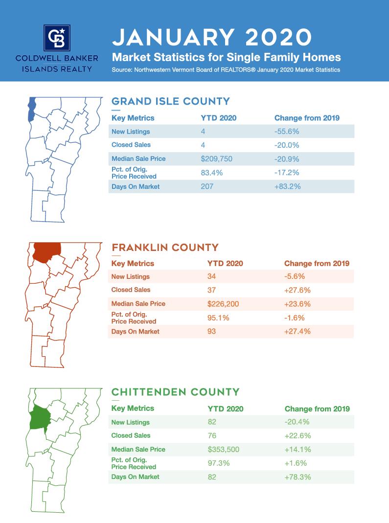Northwest Vermont Market Update: January 2020