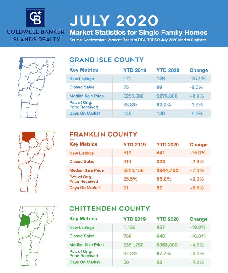 Infographic: Real Estate Market Update July 2020