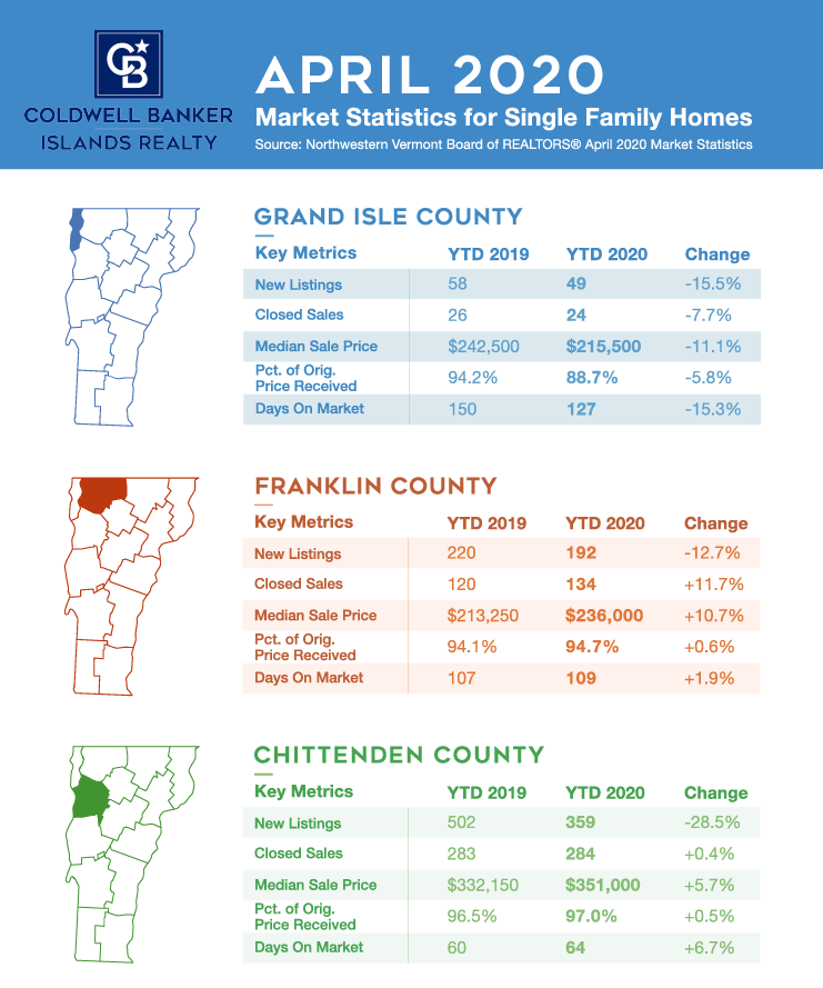 Infographic Real Estate Market Update April 2020