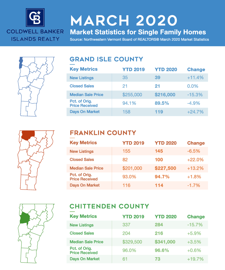 Infographic Real Estate Market Update March 2020