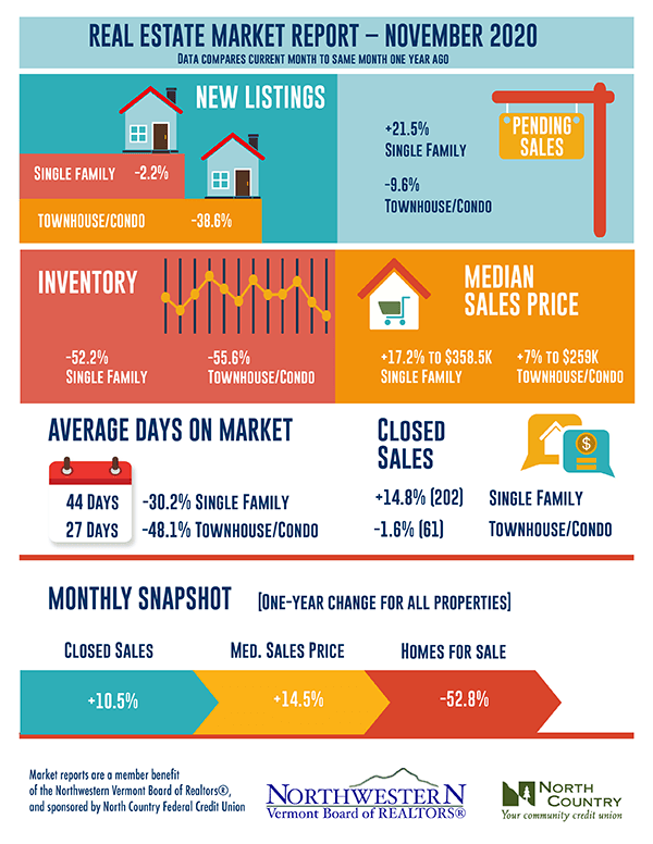Vermont Real Estate Market Report November 2020
