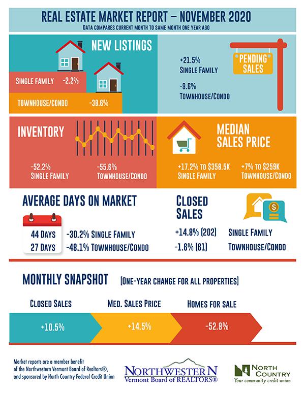 Vermont Real Estate Market Report November 2020