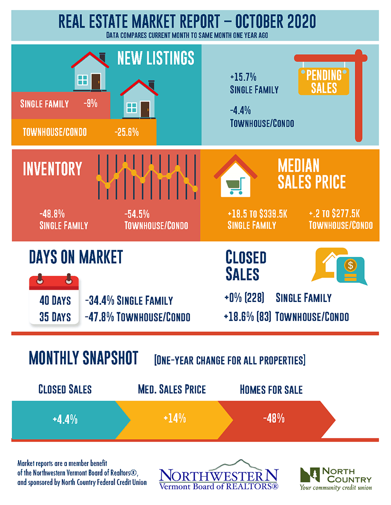 Vermont Real Estate Market Report October 2020
