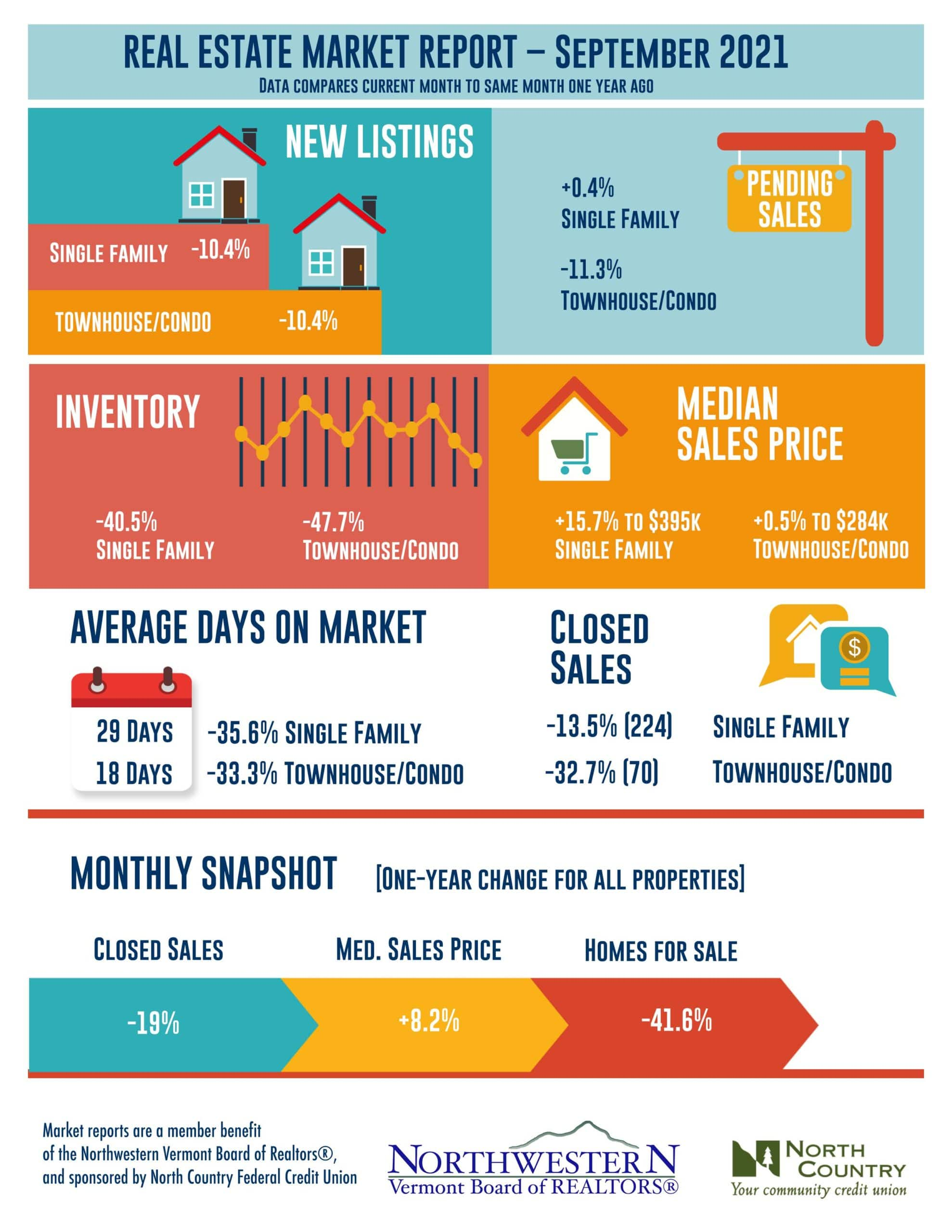 Vermont Real Estate Market Update September 2021