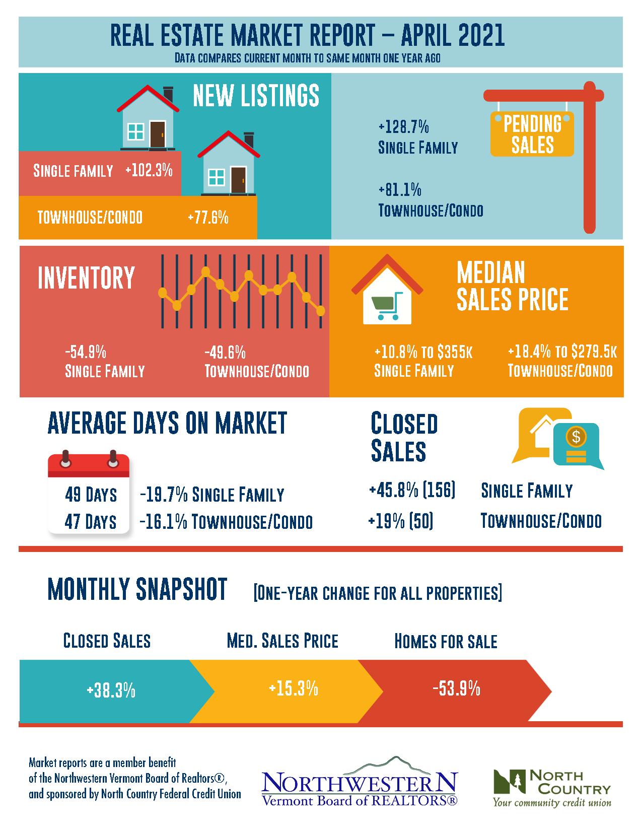 Vermont Real Estate Market Infographic April 2021