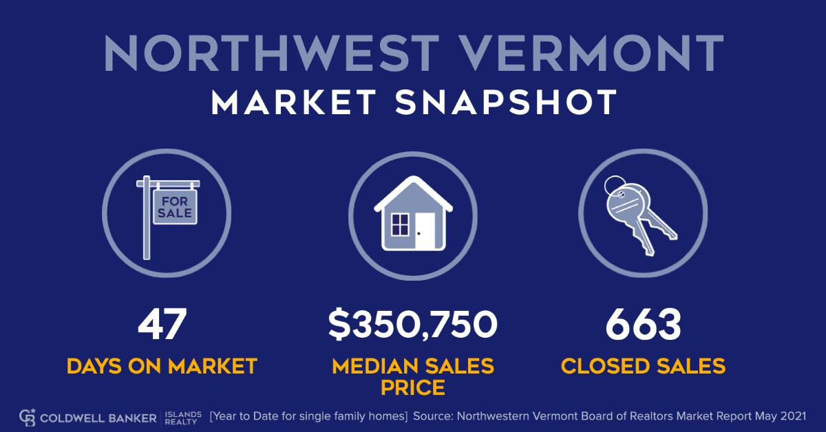 Northwest Vermont Market Snapshot Infographic