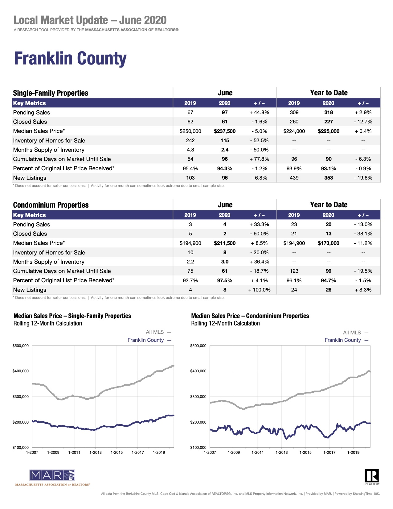 Franklin County Single Family Home Sales Report