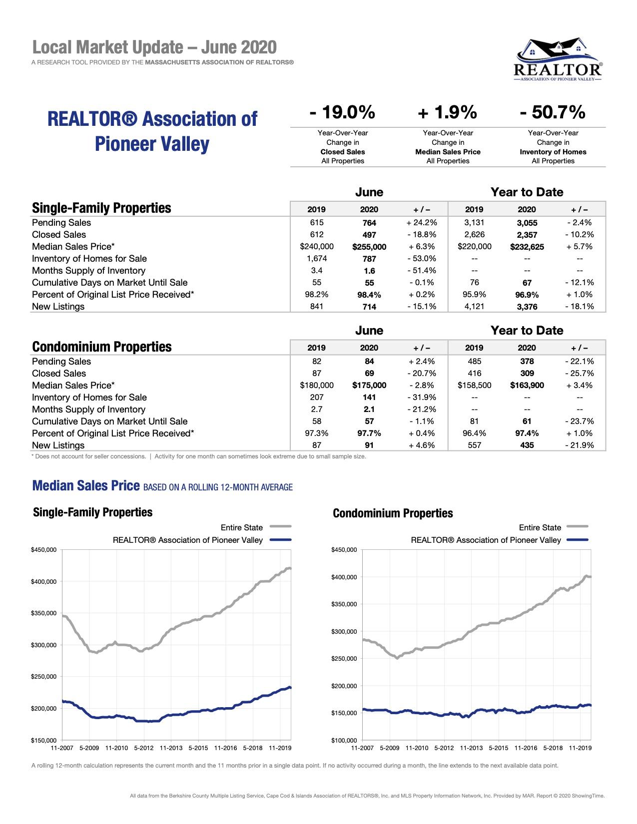 local market update june 2020 realtor association