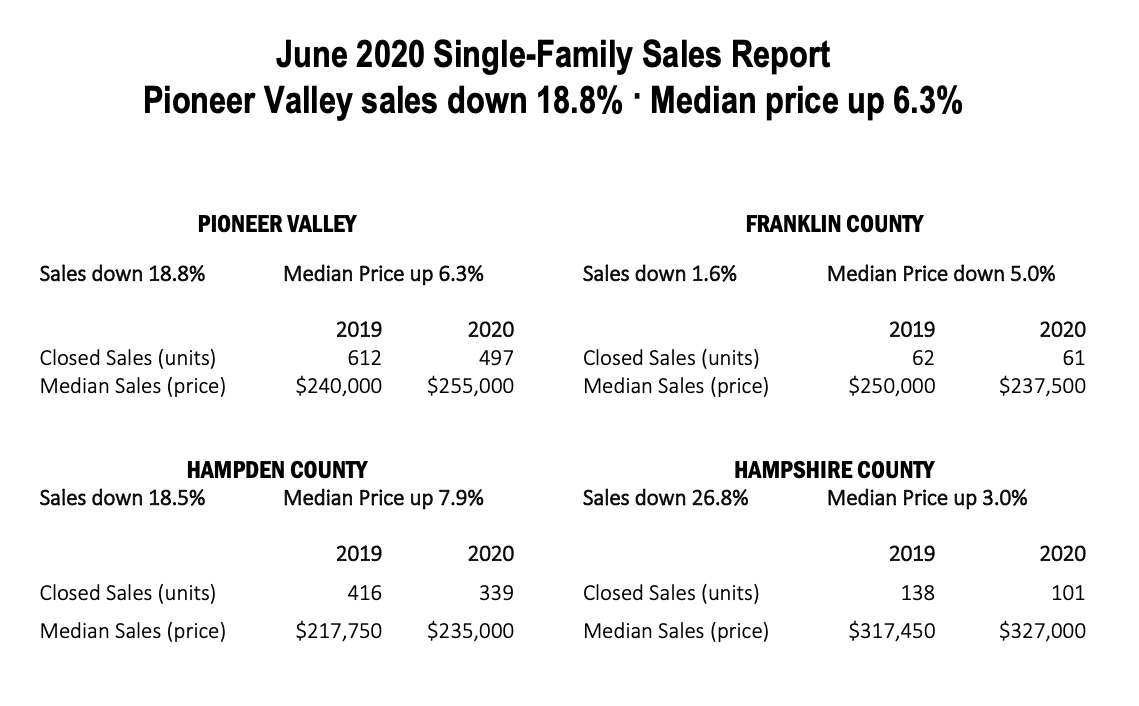 June Pioneer Valley Sales Report Single Family Homes