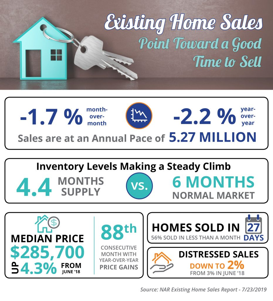 Existing Home Sales Point Toward a Good Time to Sell Infographic