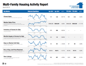 April 2015 Multi-family Housing Activity Report