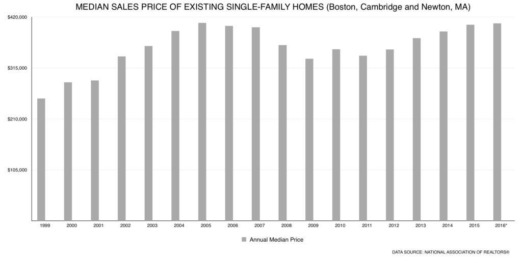 Boston Home Values