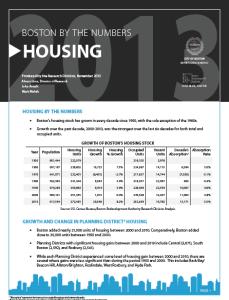 Boston Housing Stock Report