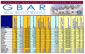 GBAR Real Estate Rewind Report