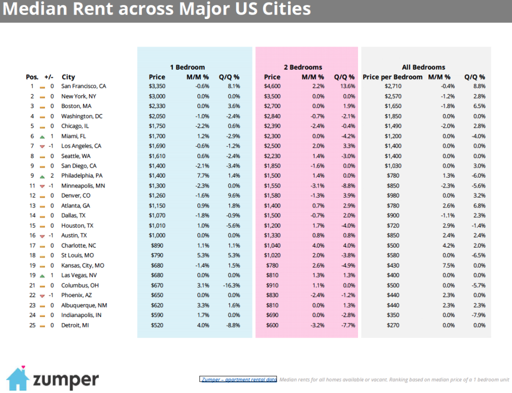 Monthly Rent Report