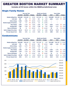 Greater Boston April 2017 Real Estate Trends