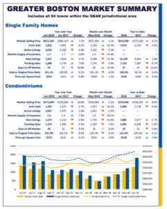 June 2018 Real Estate Market Report