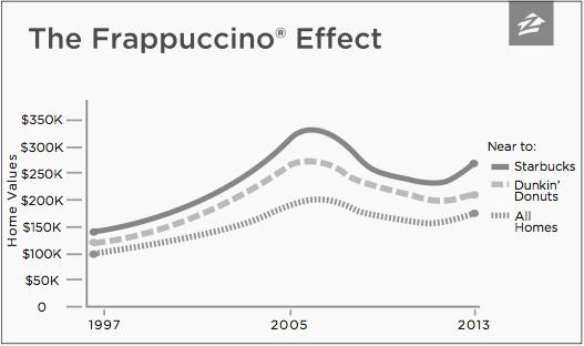 boston real estate values starbucks effect