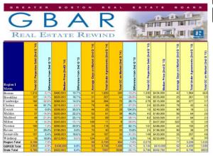 GBAR Real Estate Rewind Report