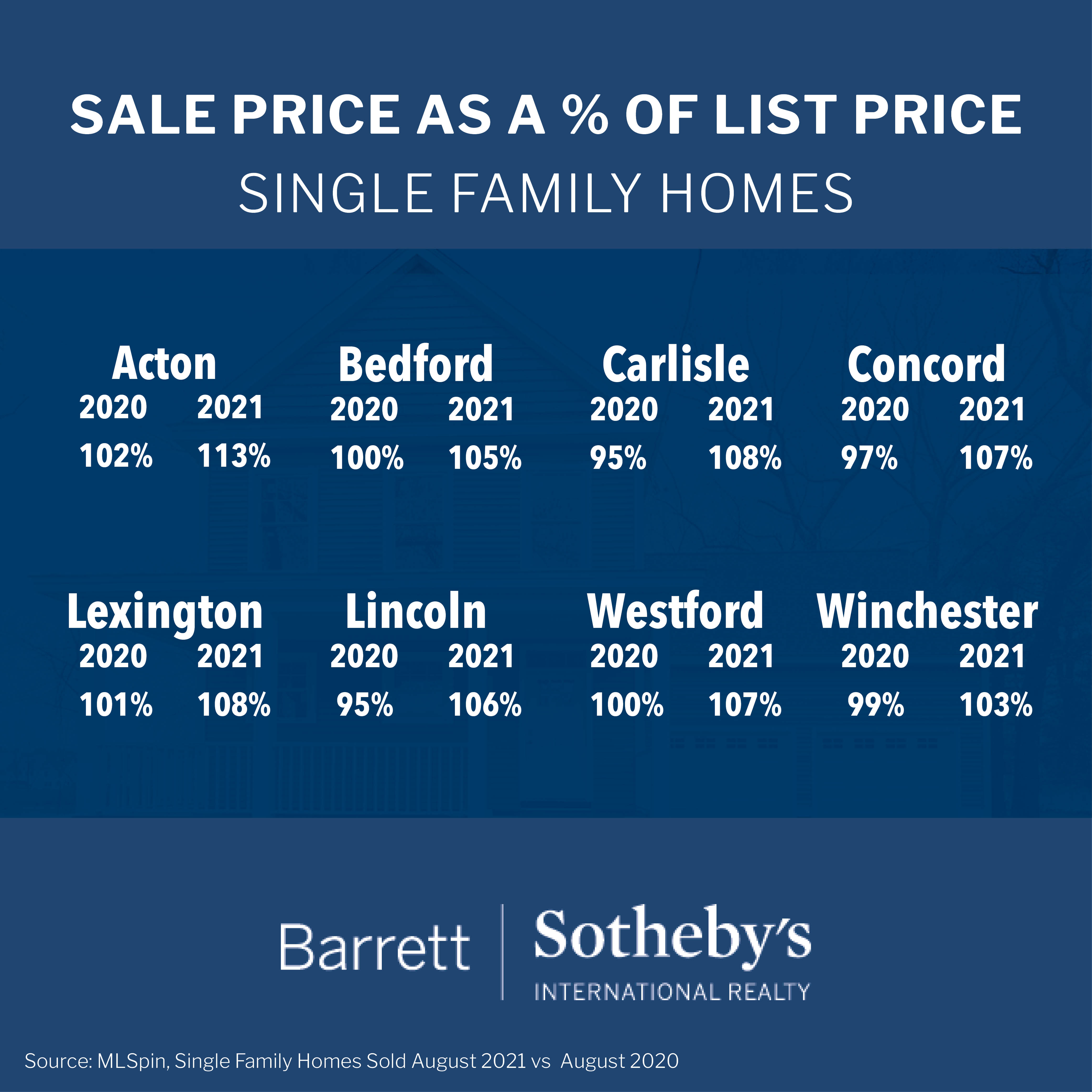 Sale Price as Percentage of List Price: Single Family Homes in MA