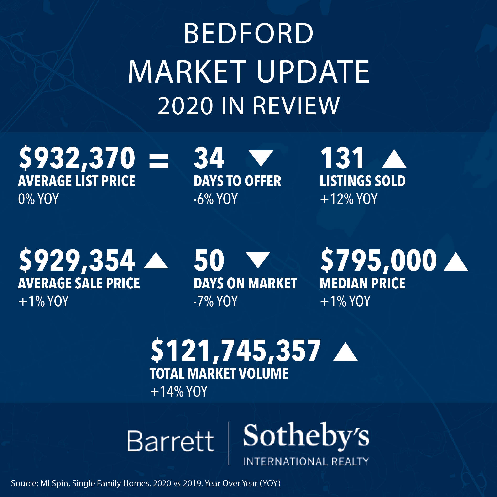 Bedford Market Update: 2020 in Review