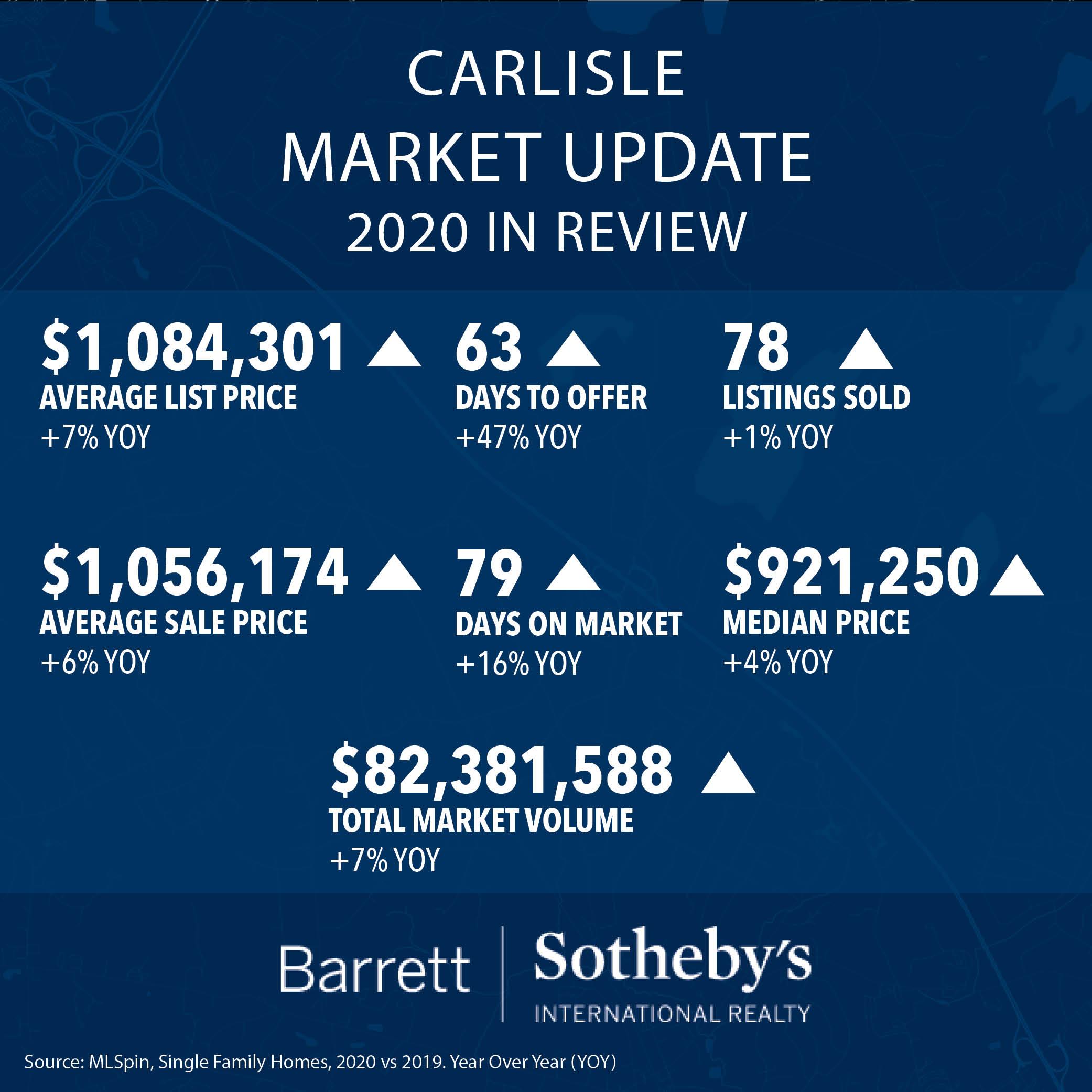 Carlisle Market Update: 2020 in Review