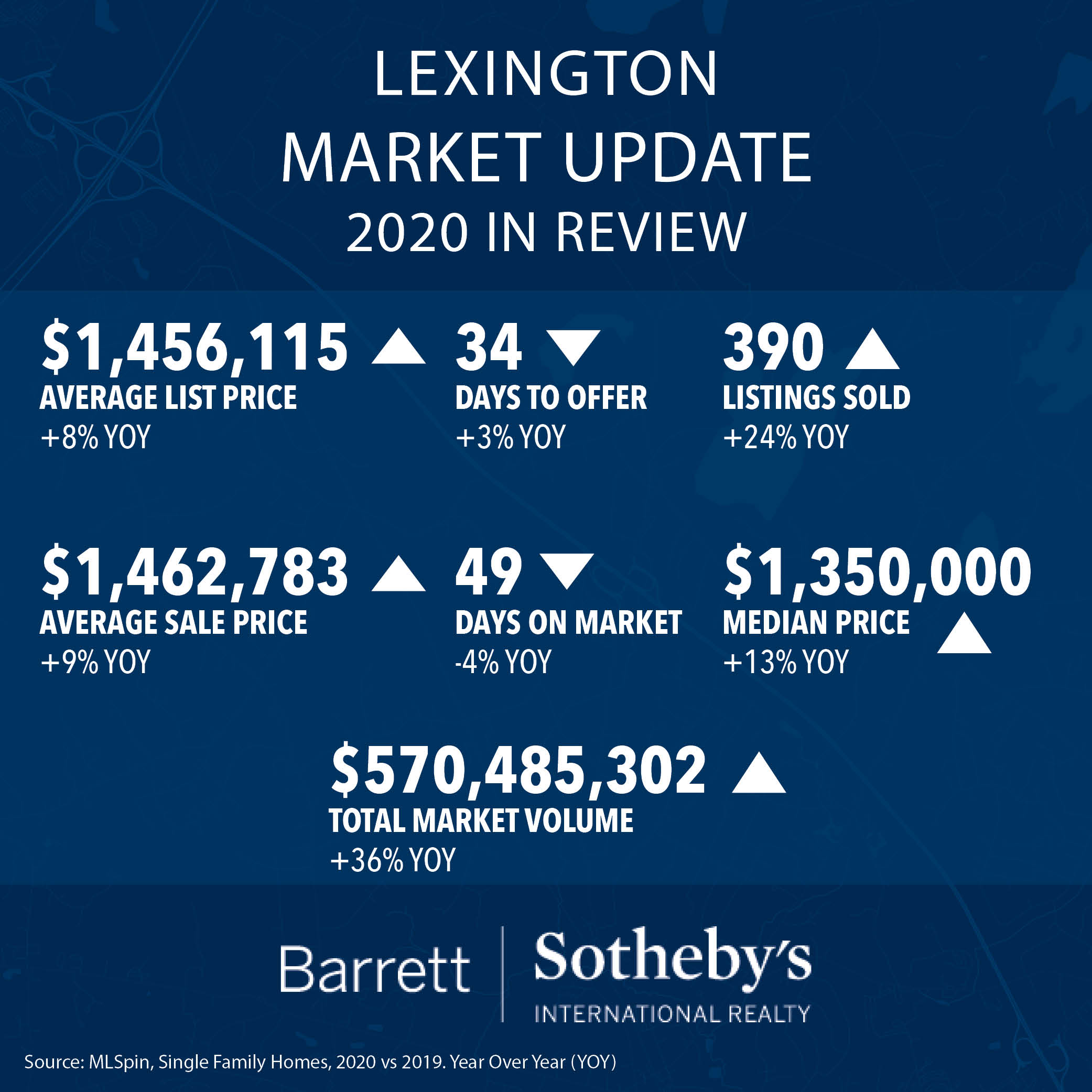 Lexington Market Update: 2020 in Review