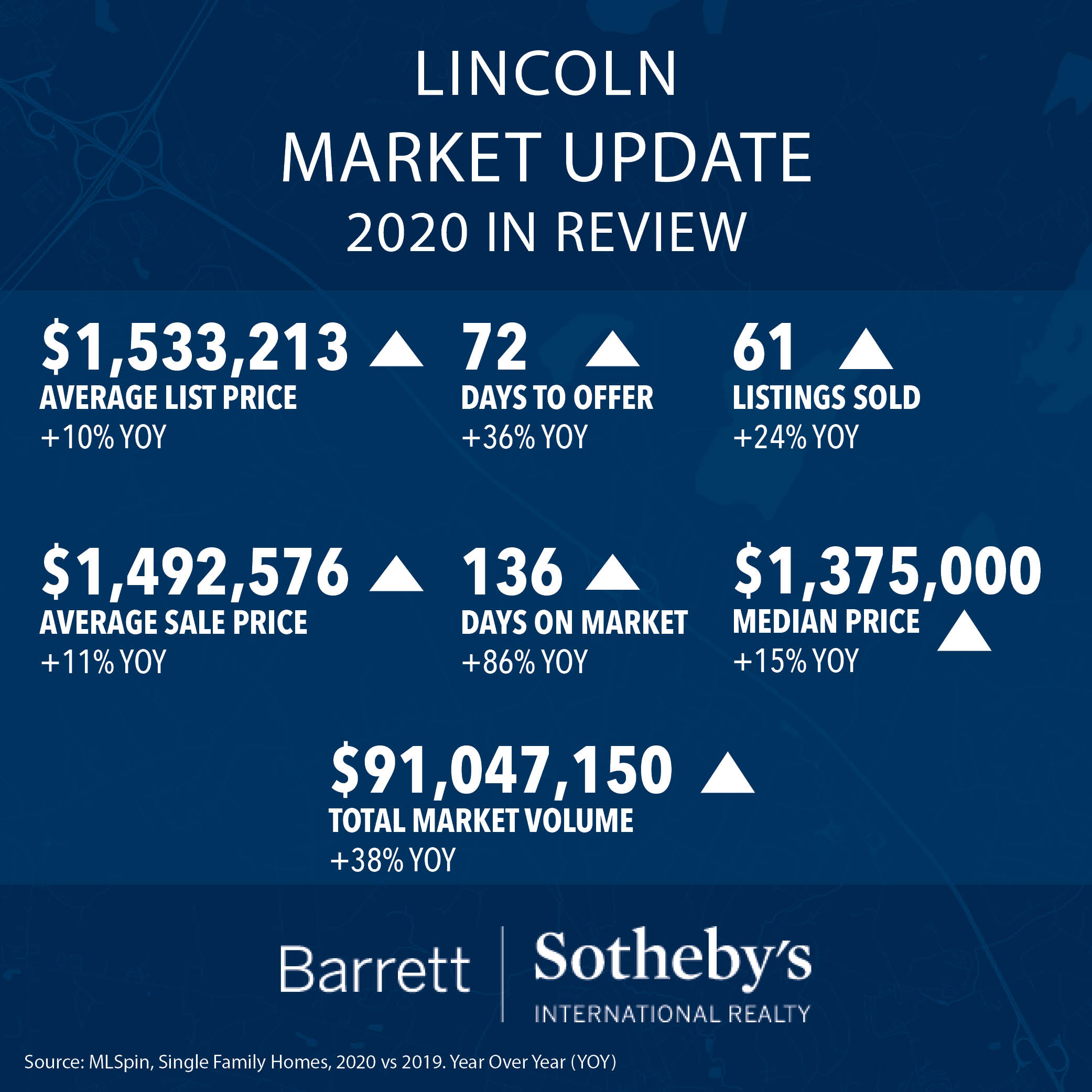Lincoln Market Update: 2020 in Review