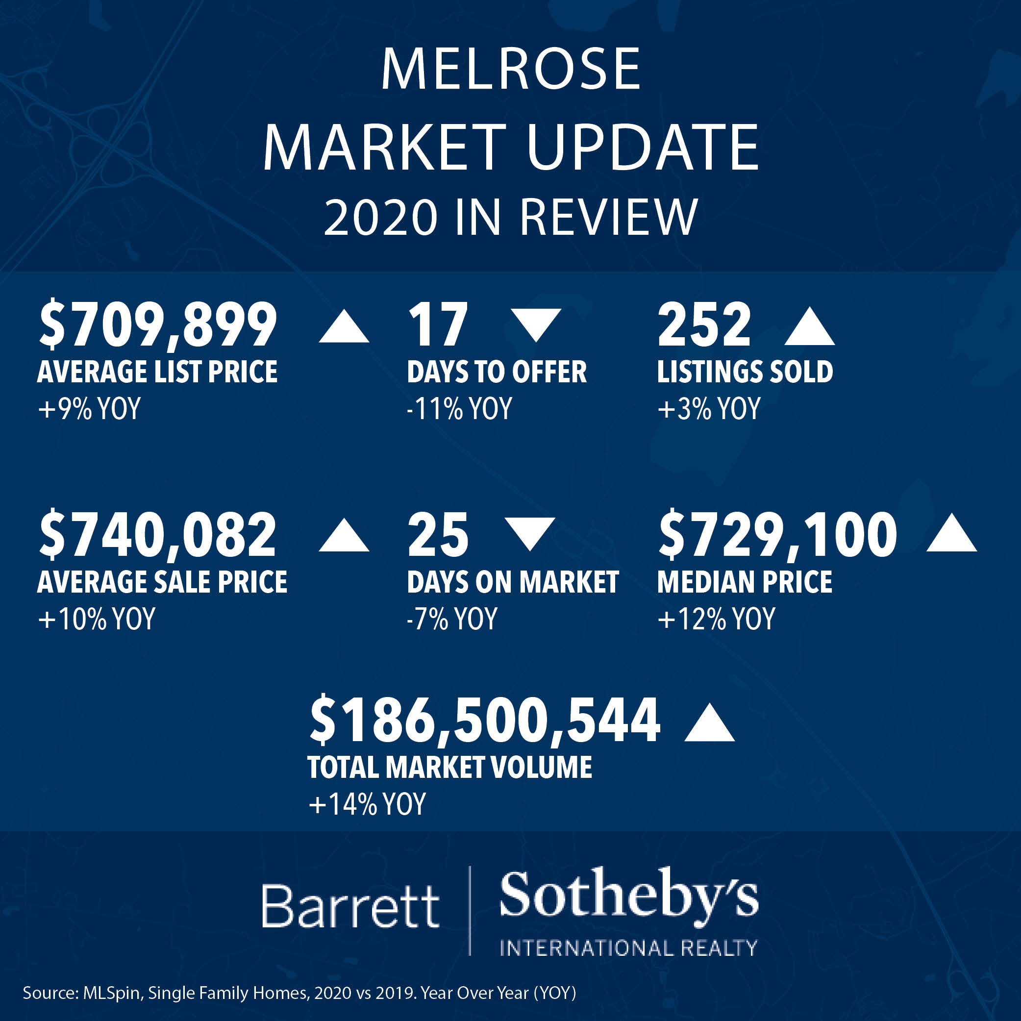 Melrose Market Update: 2020 in Review