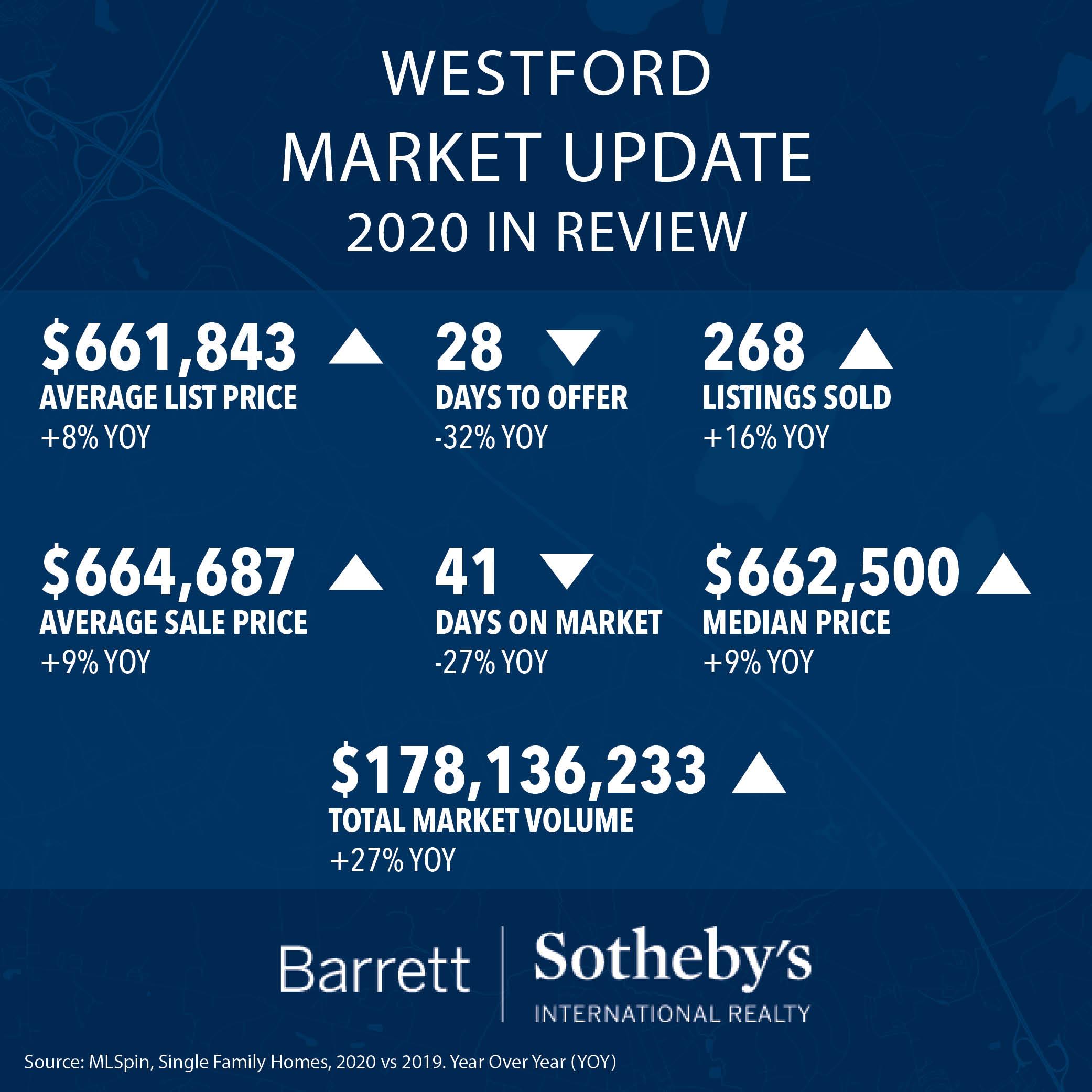 Westford Market Update: 2020 in Review